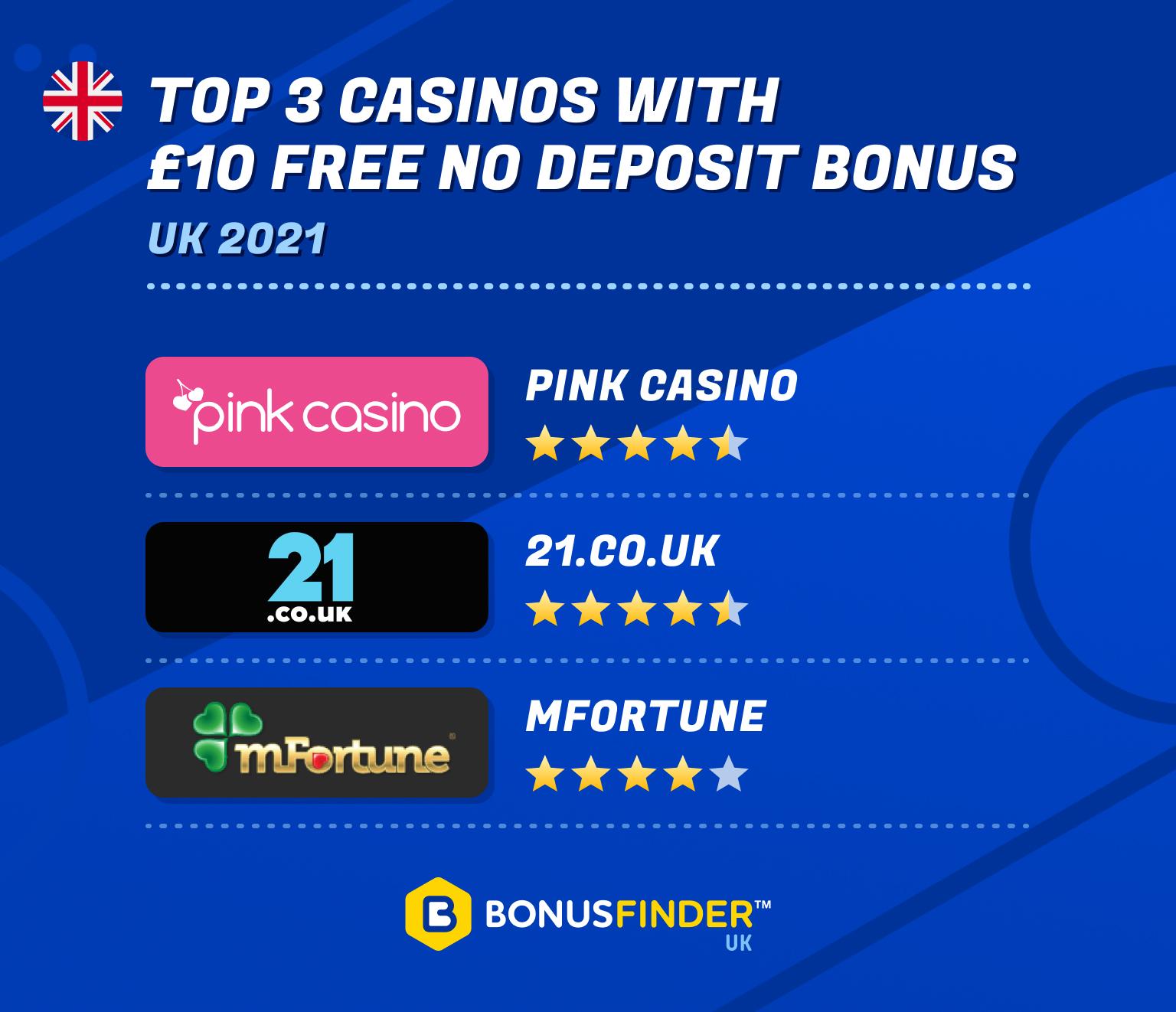 £10 free no deposit casino uk 2021